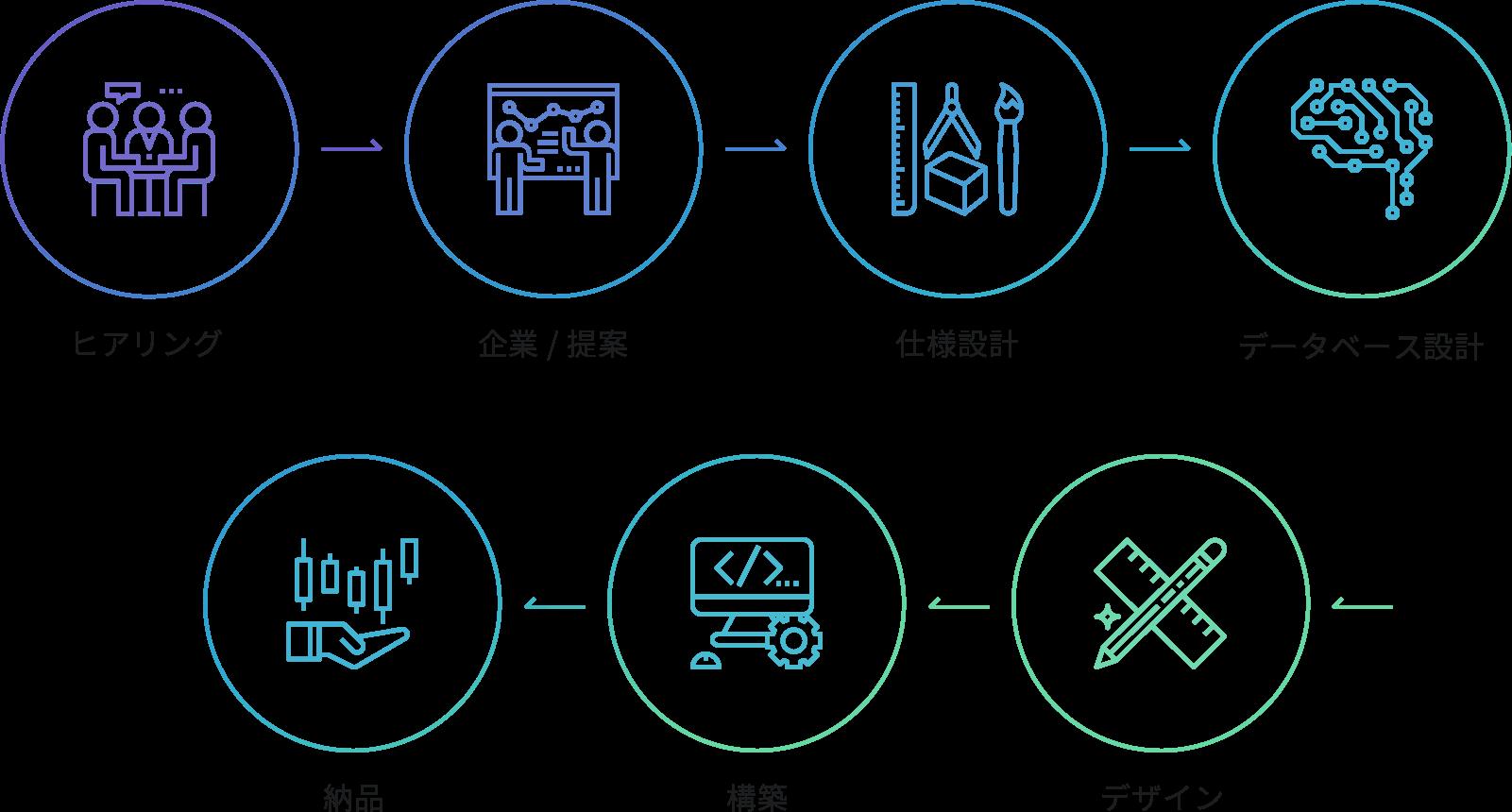 お客様の環境にあったシステムで、業務効率や営業販促として充実したツールに